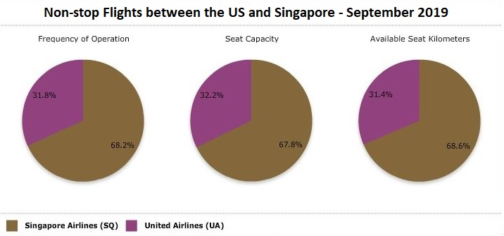 ANALYSIS: Singapore Airlines continues to dominate US flights